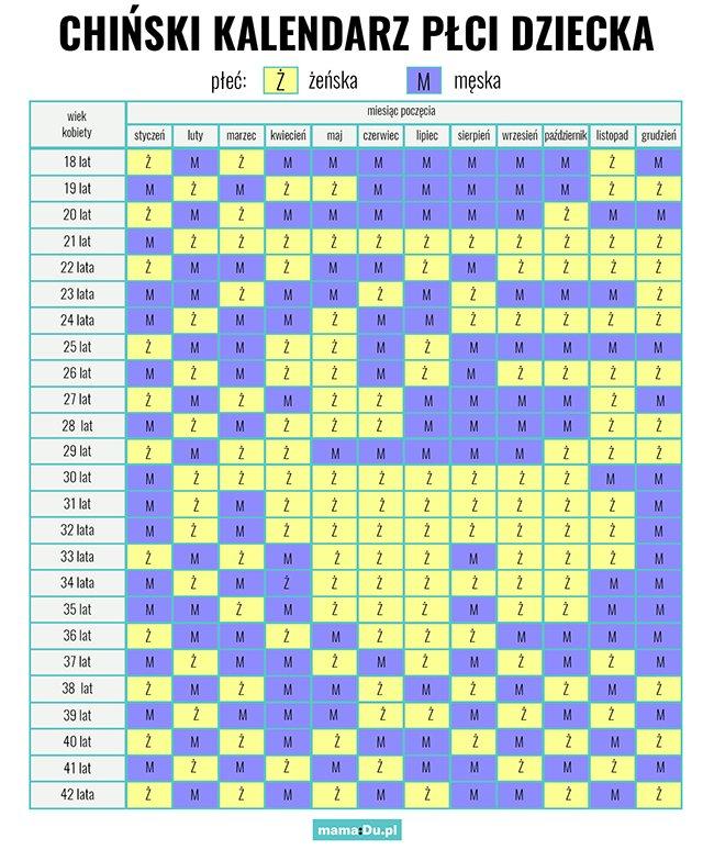 Chiński kalendarz płci – tabela