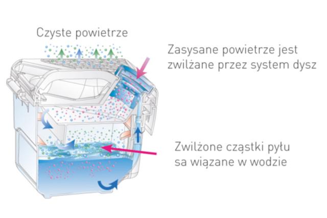 Zasada działania filtra wodnego THOMAS