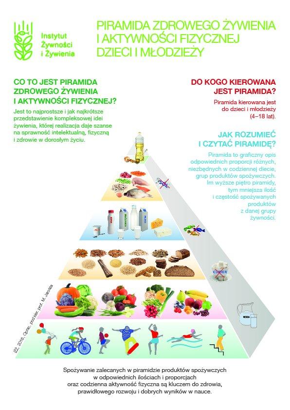 Nowa piramida żywienia dla dzieci i młodzieży